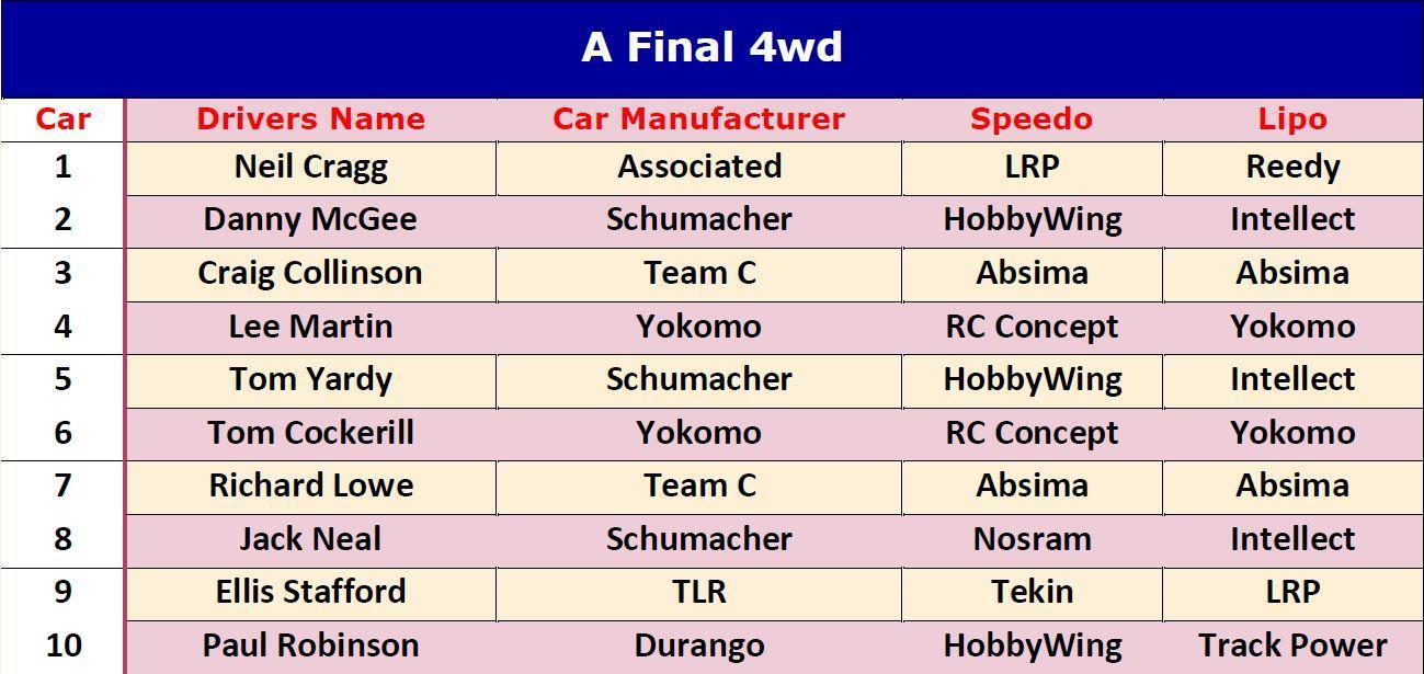 4wd line up