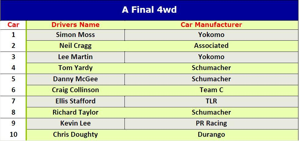 a final line up 4wd