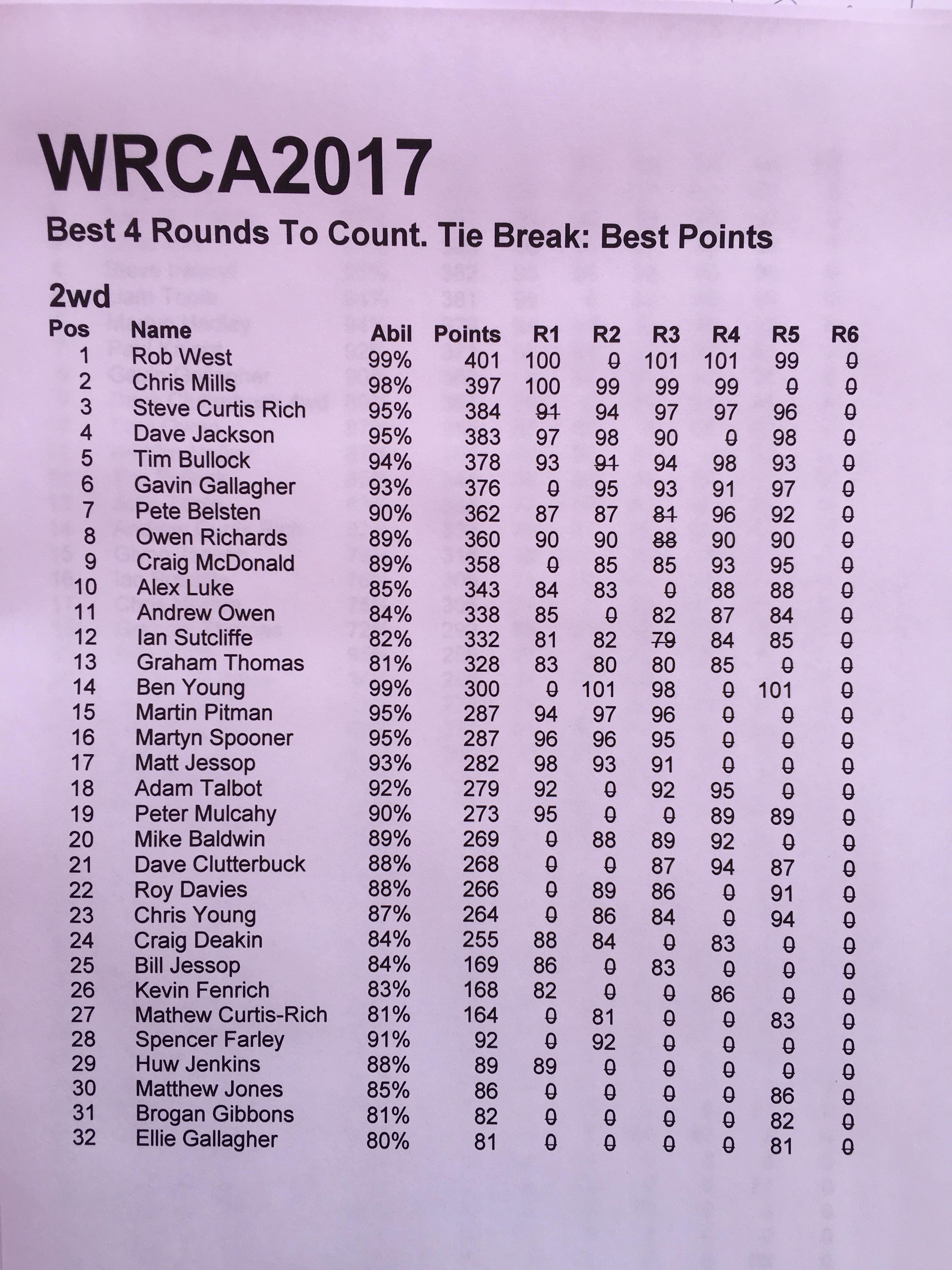 2wd standings rd5