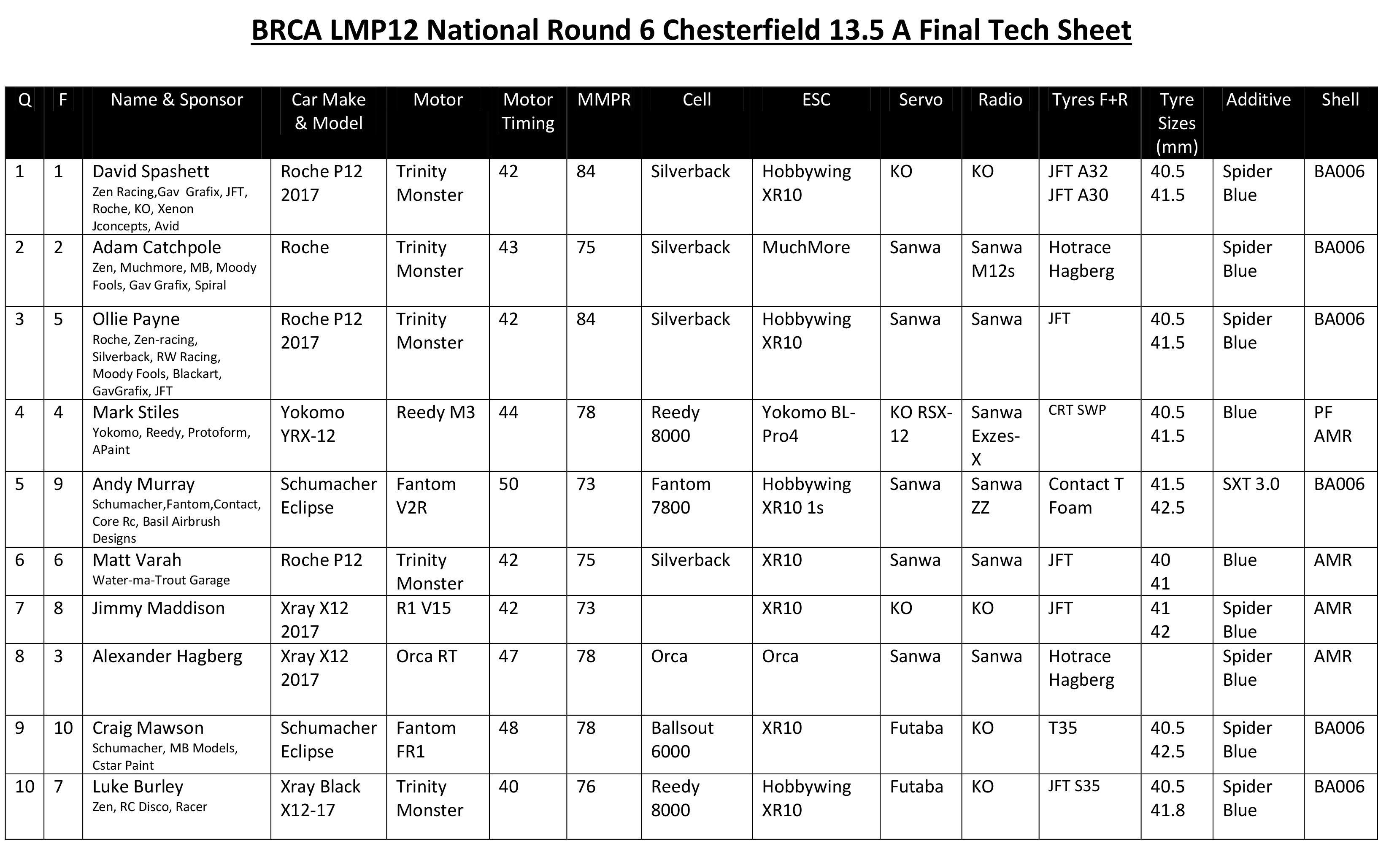 electric rc truggy with Lmp National Round 6 Chesterfield Tech Sheets Videos on 556987 Hpi Trophy Truggy Flux 10 moreover Caldera 3 0 1 10 Scale Nitro Truck 2 Speed Rc Car Blue further 1 14 Mini Rally 4wd Rtr P Los01008 additionally petrolrccars co further Traxxas Rustler Vxl 2wd With Tsm 110 Brushless Stadium Truck.