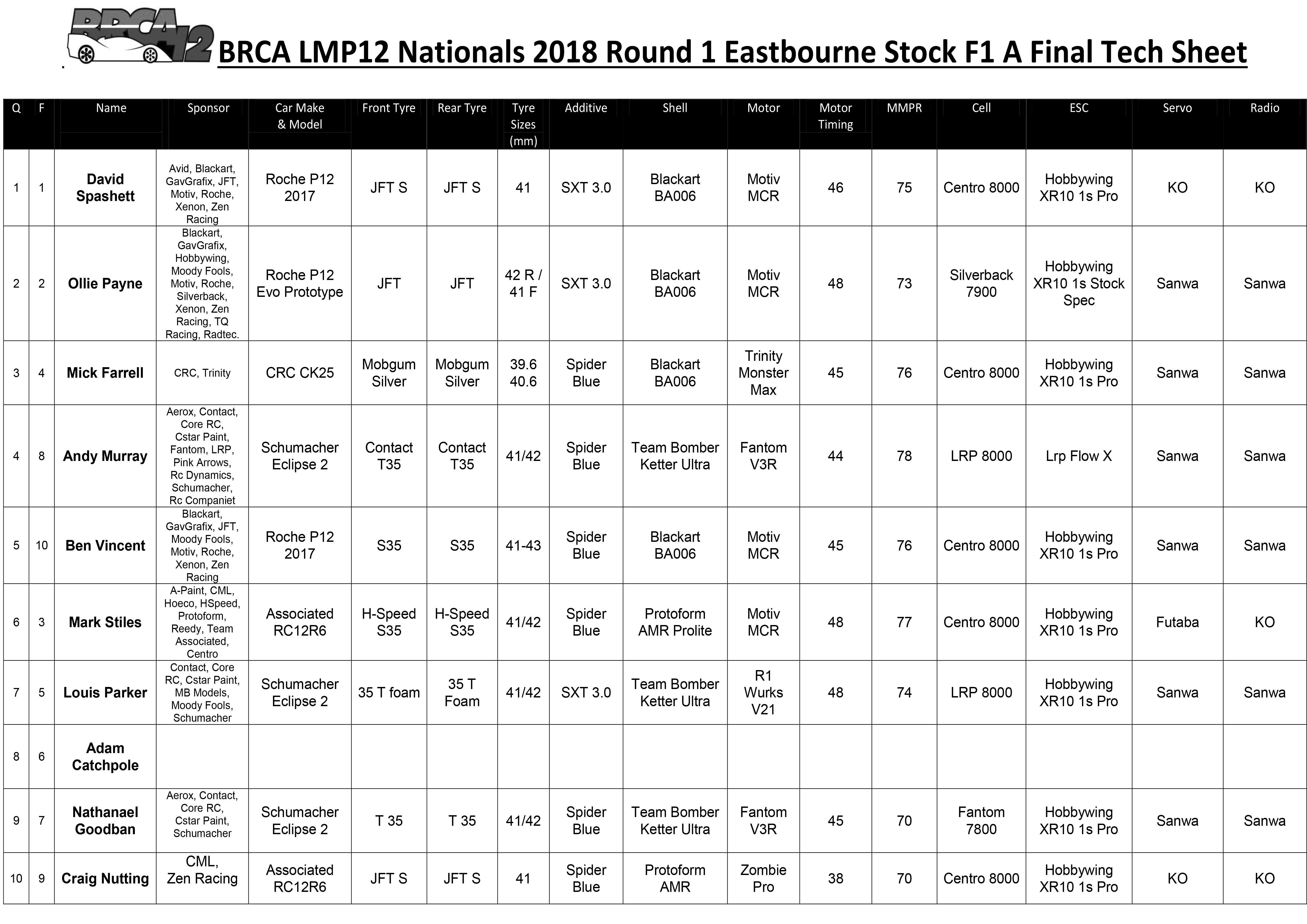 Eastbourne Stock F1 Tech Sheet
