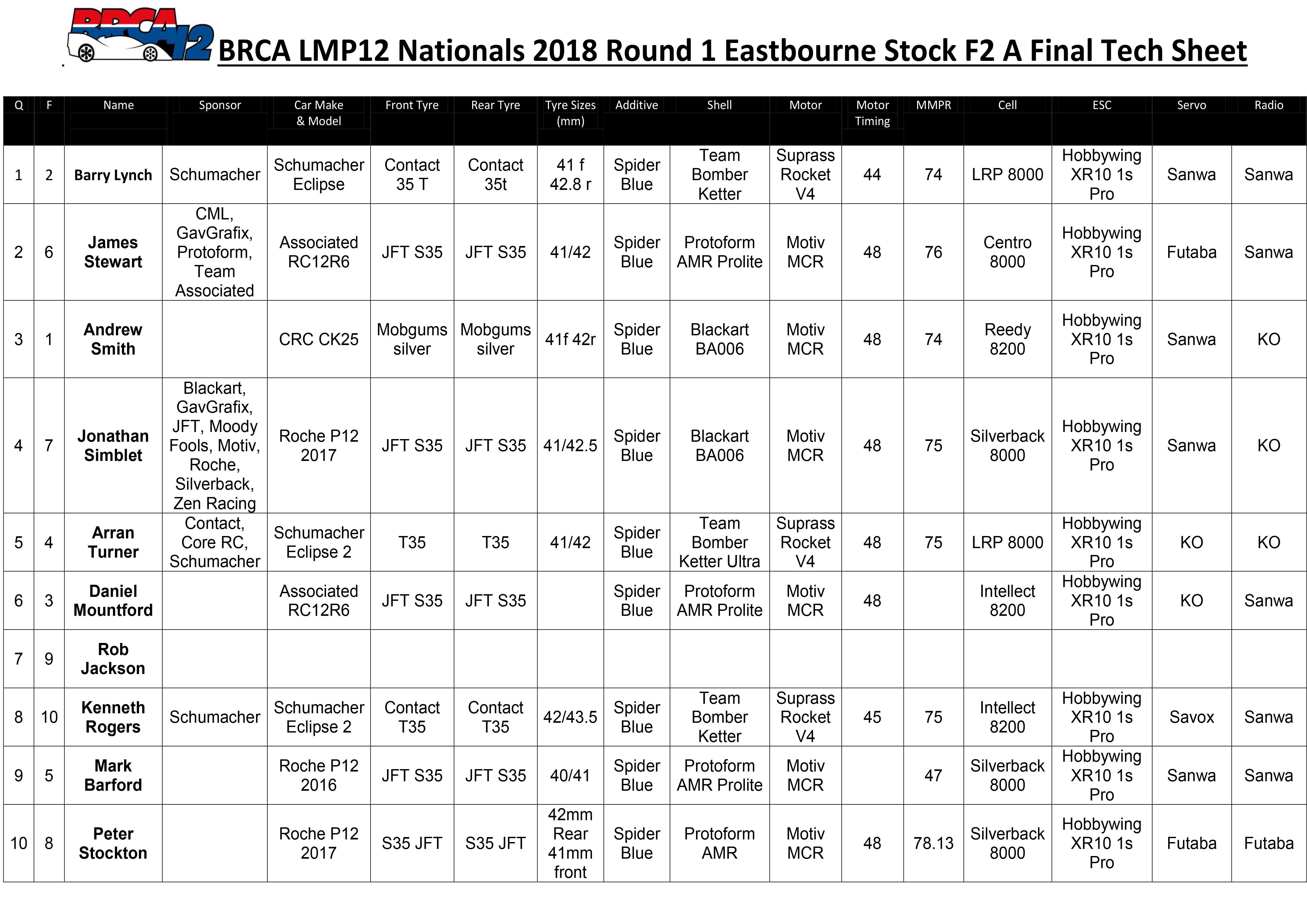 Eastbourne Stock F2 Tech Sheet