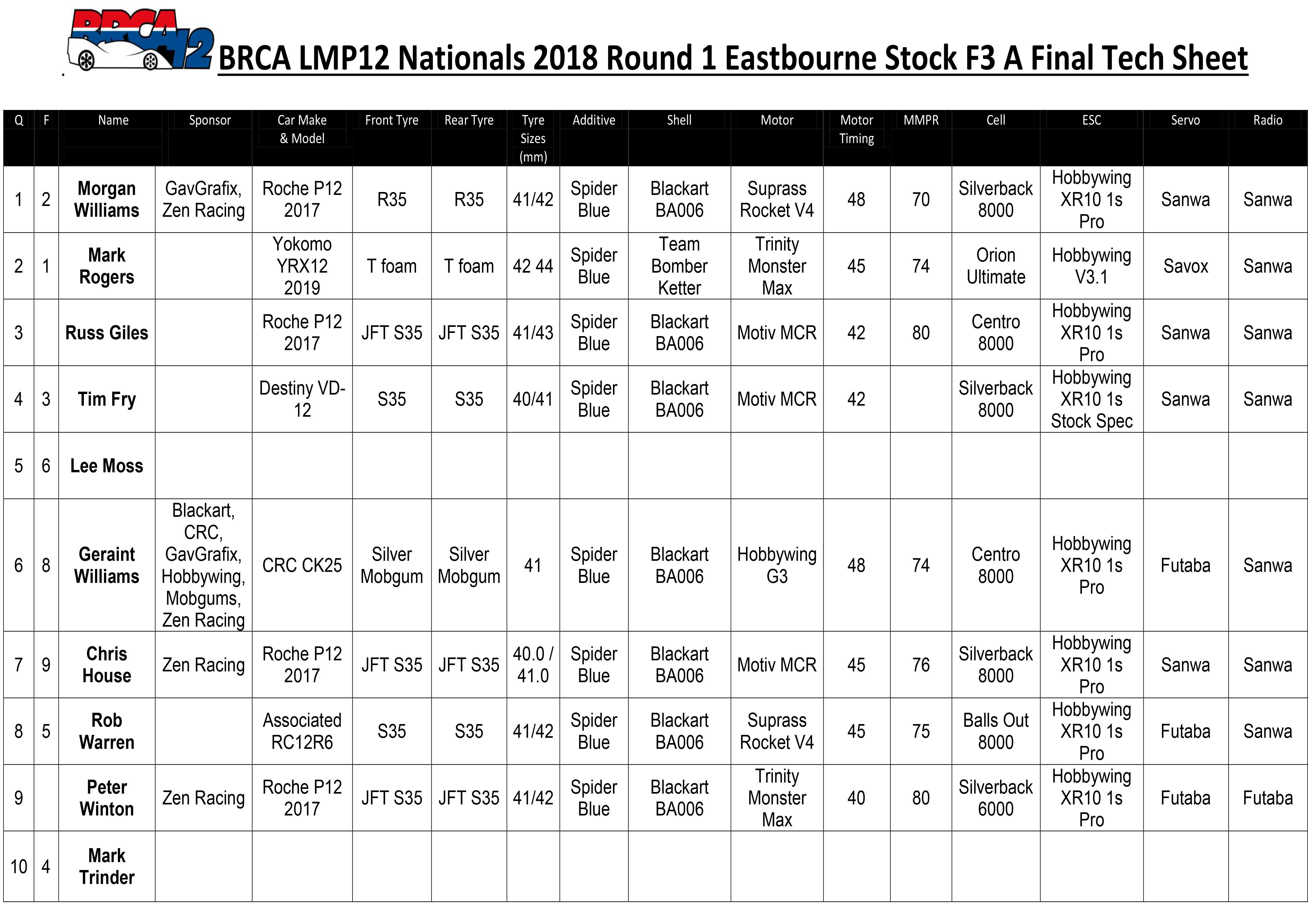 Eastbourne Stock F3 Tech Sheet