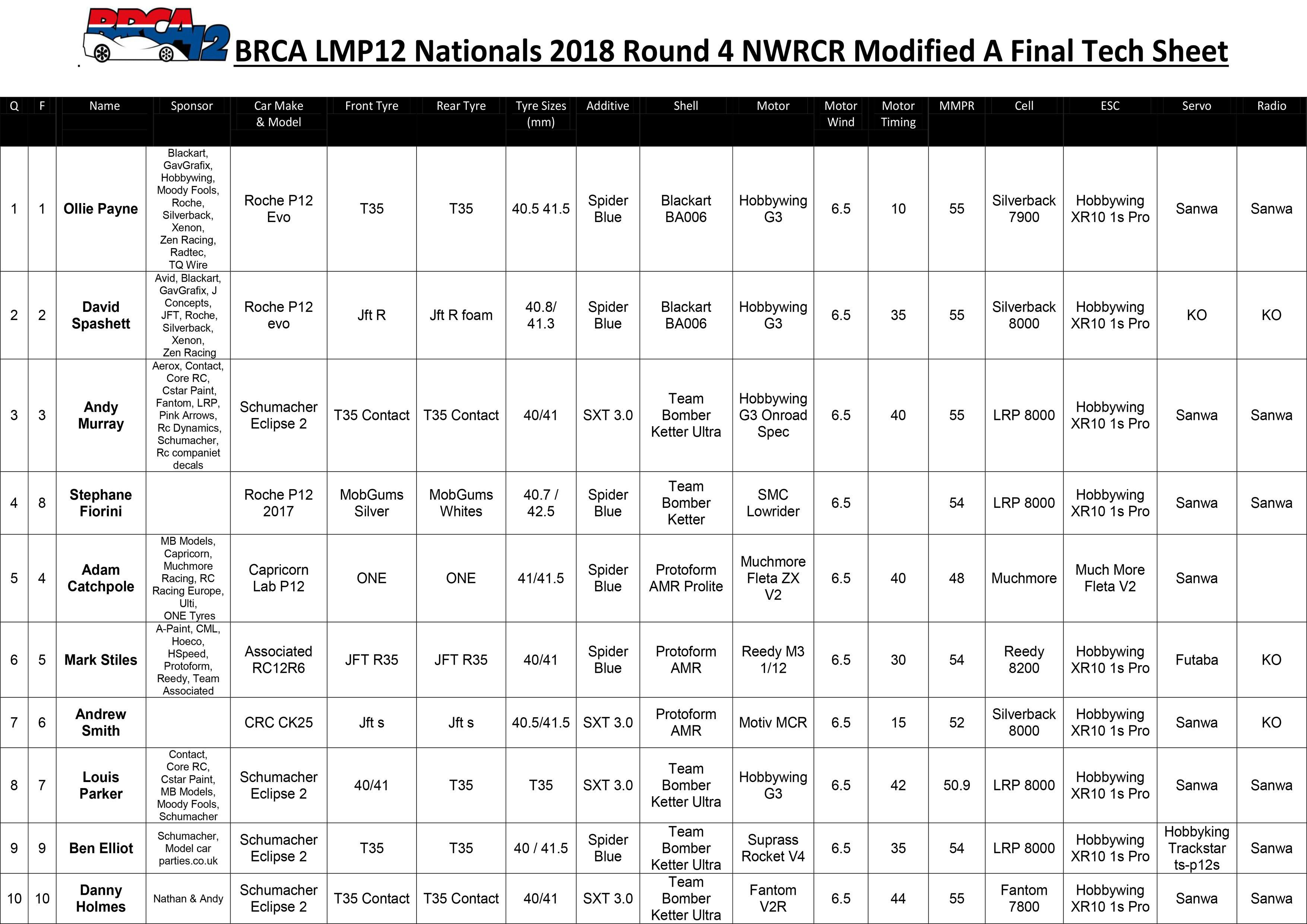 NWRCR Modified Tech Sheet
