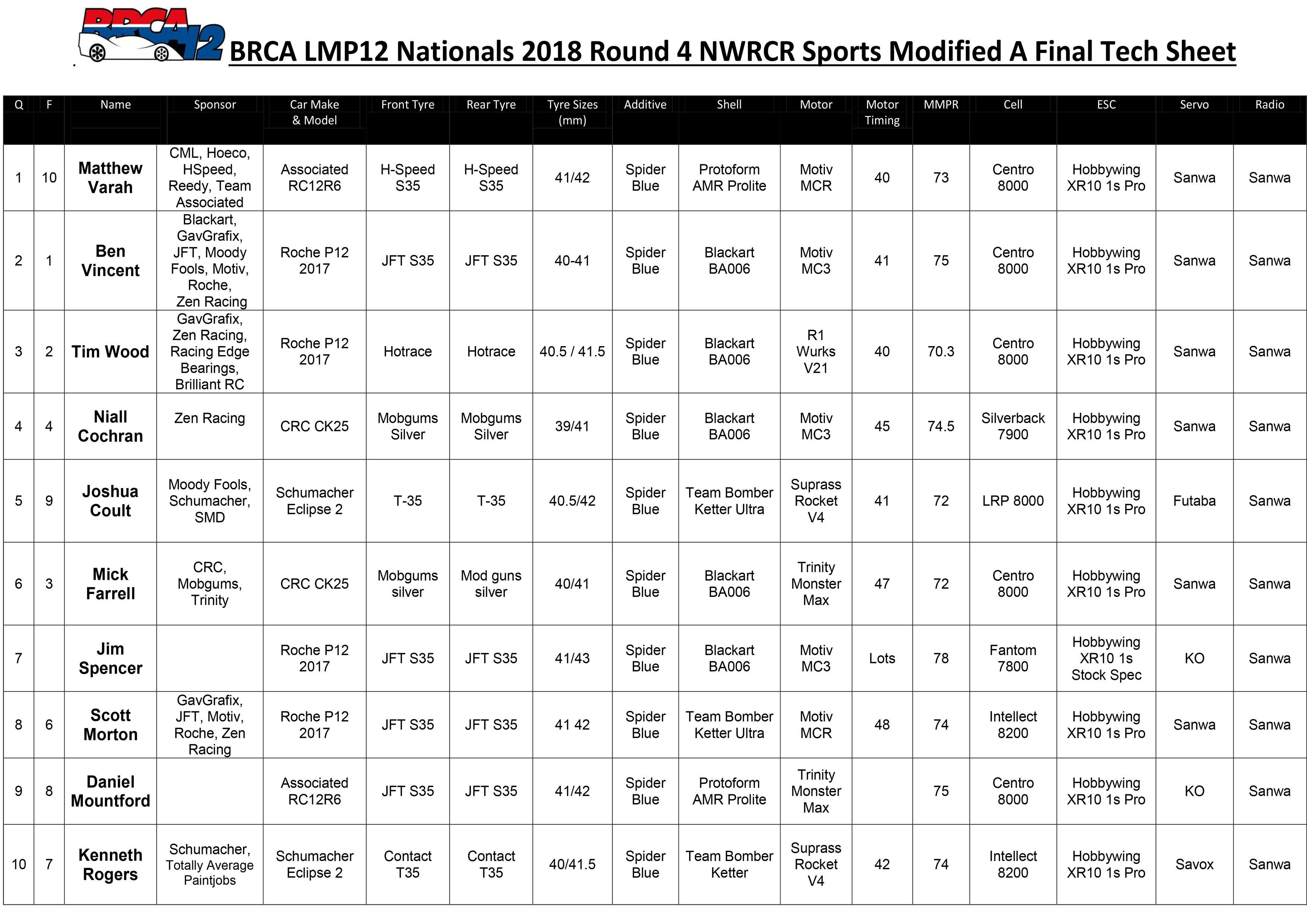 NWRCR Sports Modified Tech Sheet