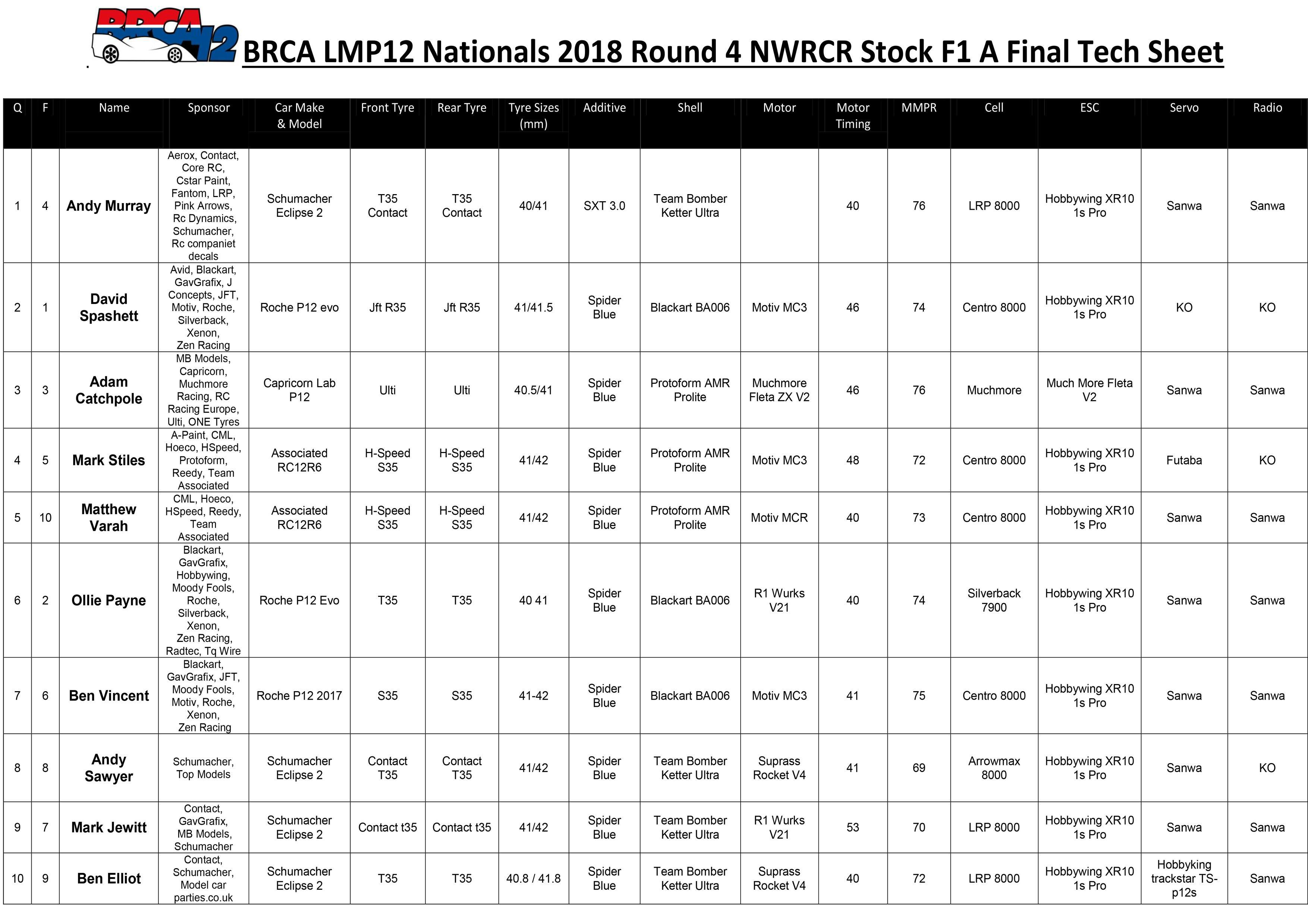NWRCR Stock F1 Tech Sheet