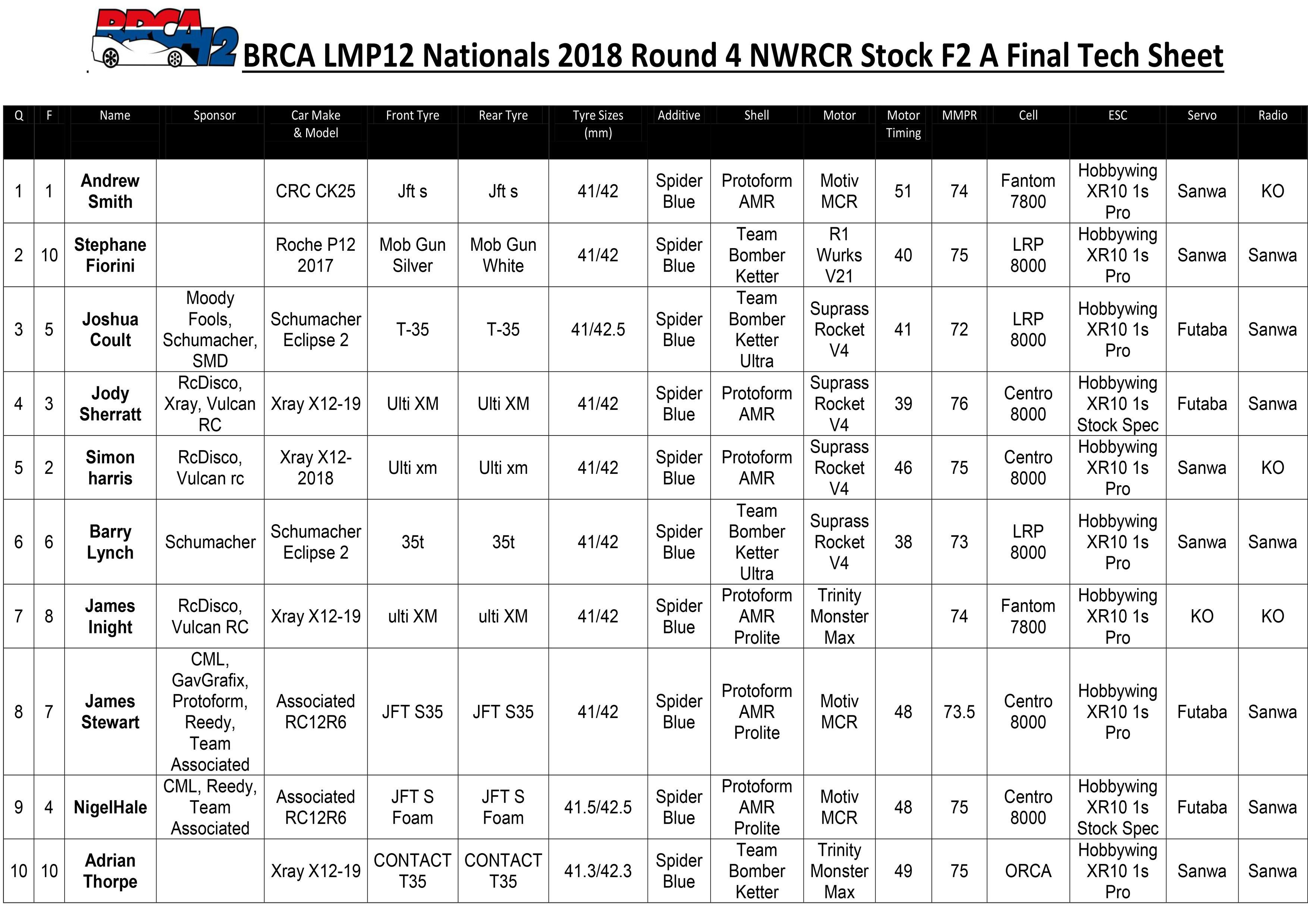 NWRCR Stock F2 Tech Sheet