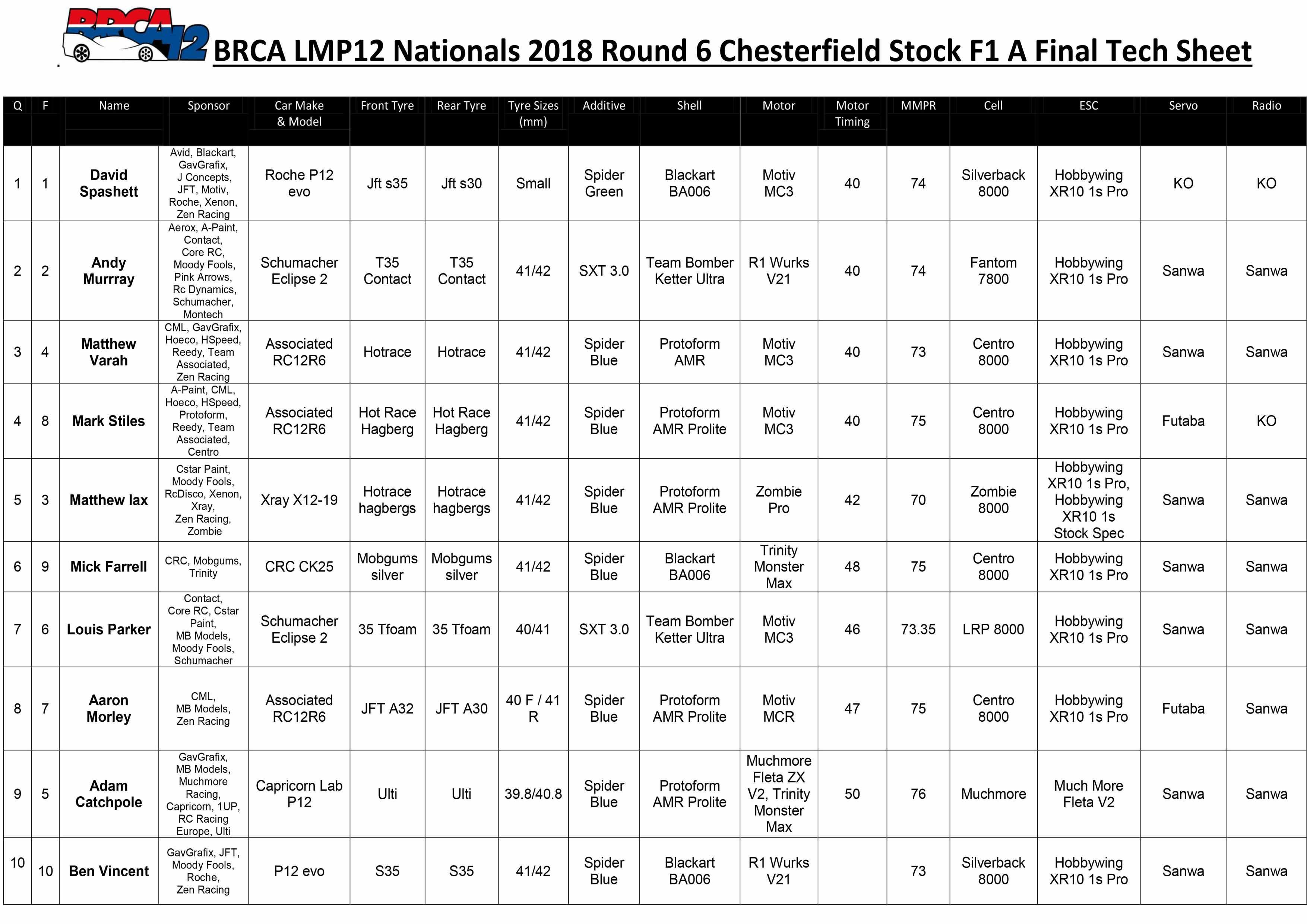 Chesterfield Stock F1 Tech Sheet