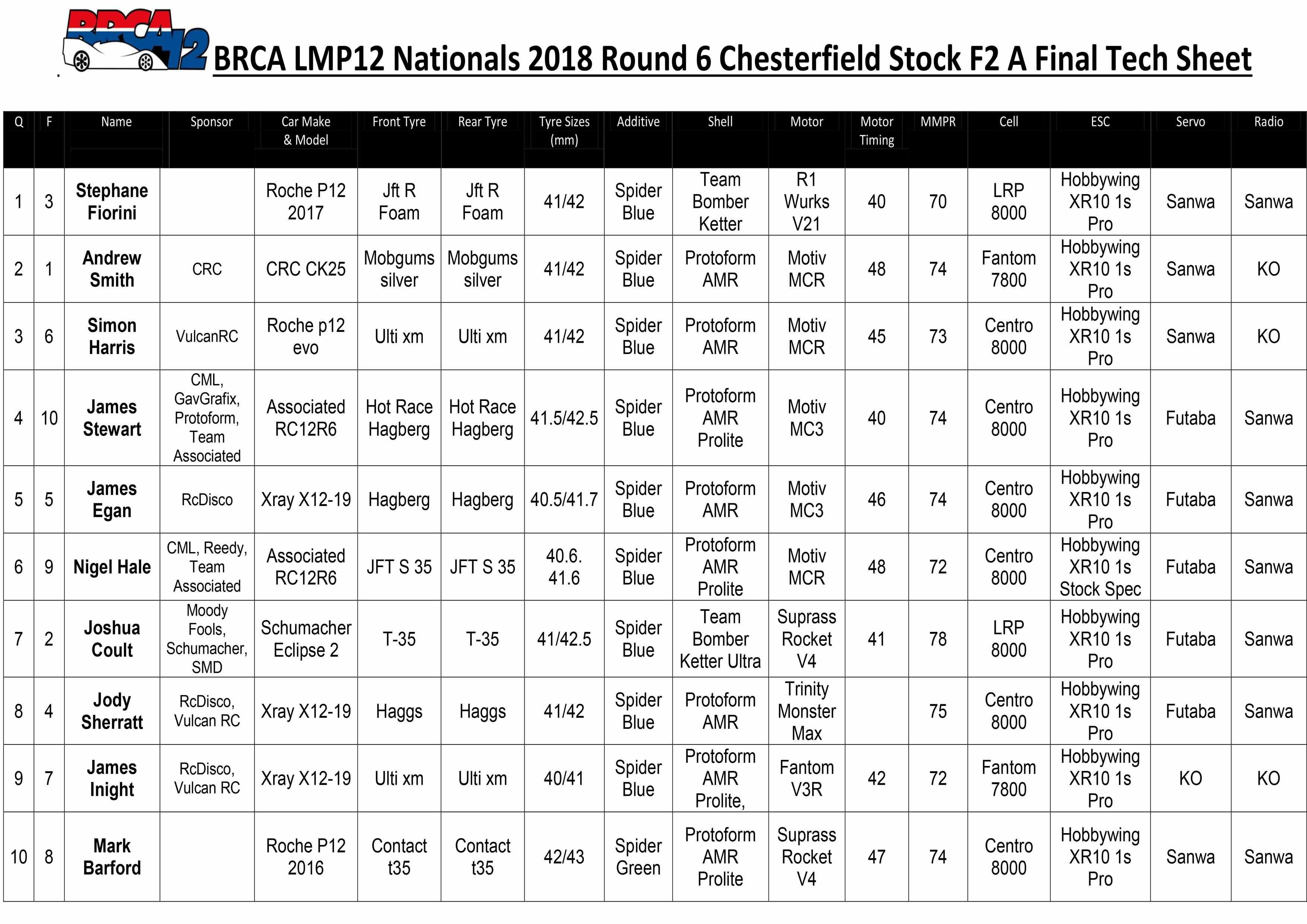 Chesterfield Stock F2 Tech Sheet