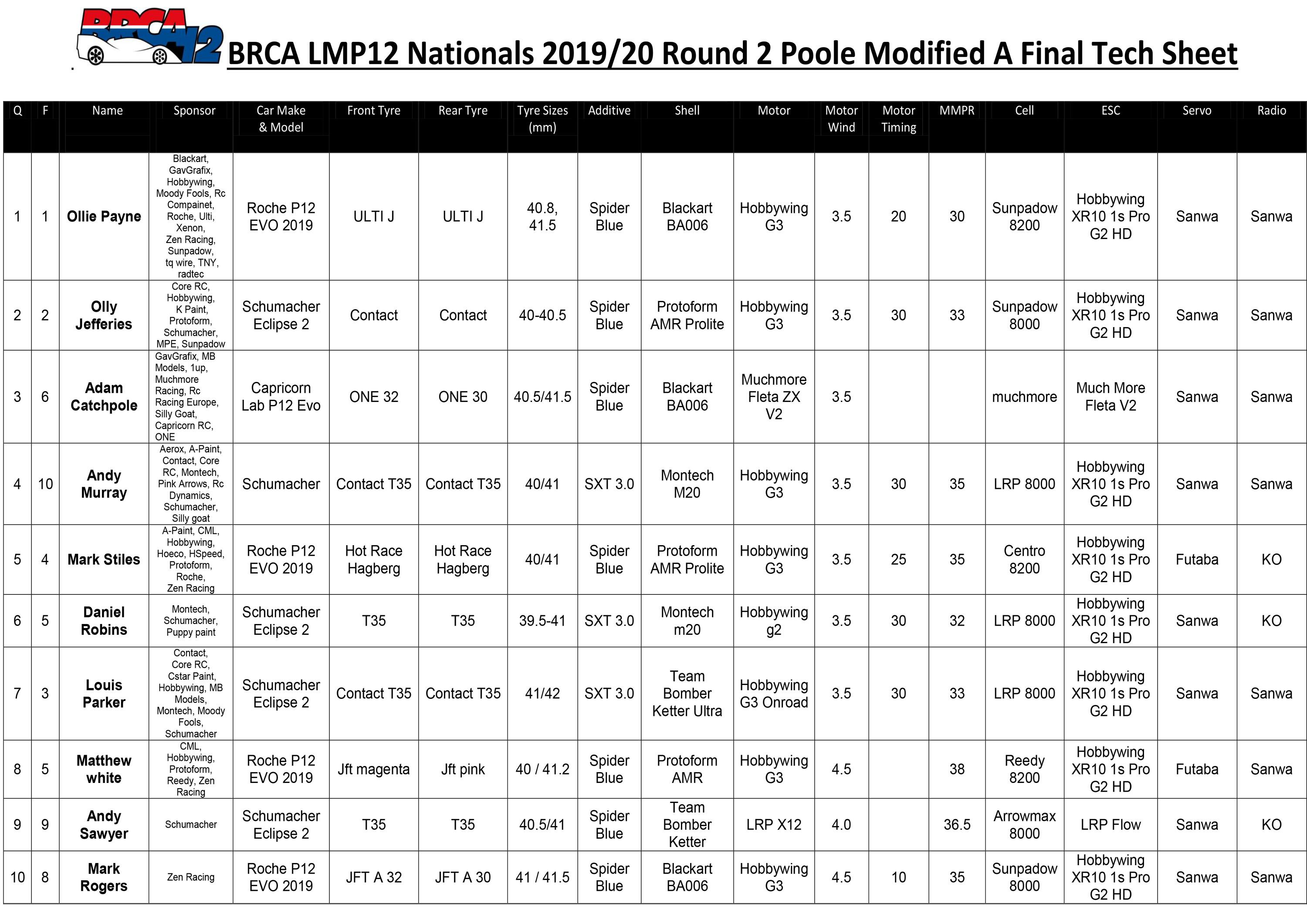 Poole Modified Tech Sheet