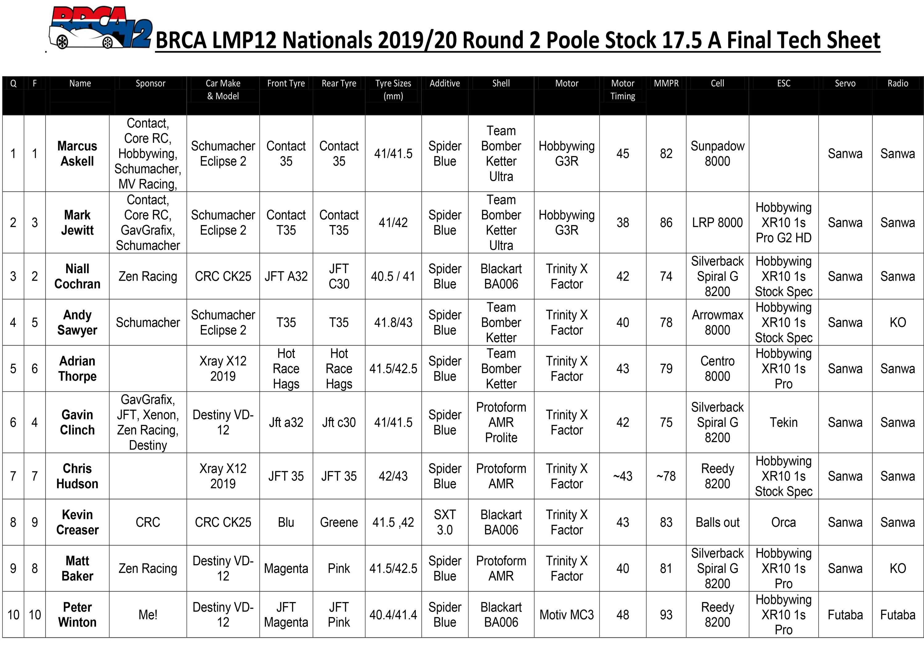 Poole Stock 175 Tech Sheet