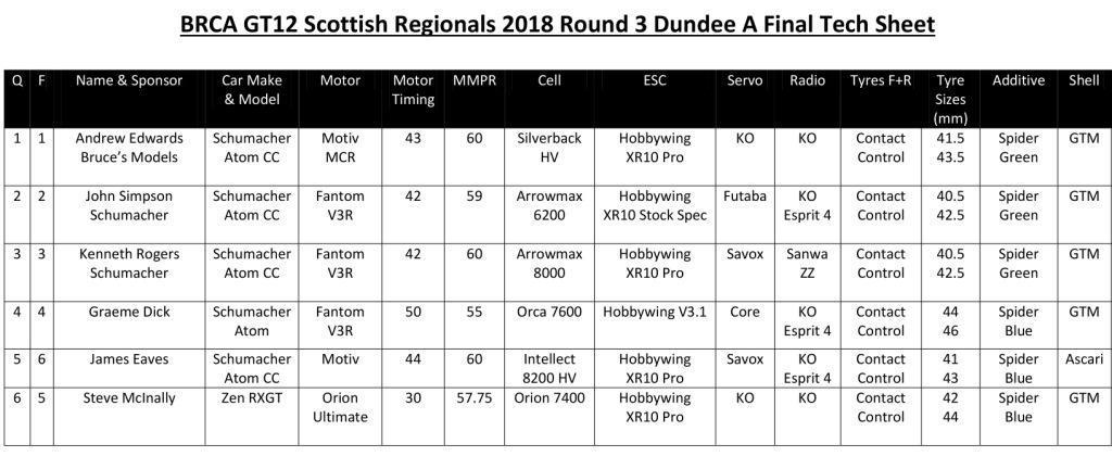 DARCCK Tech Sheet Rd3